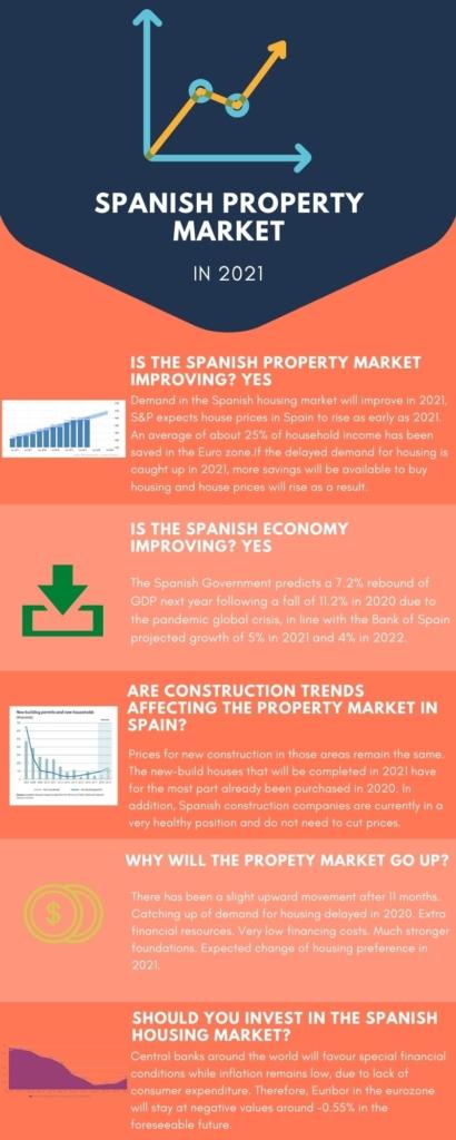 spanish property market infographic 2021